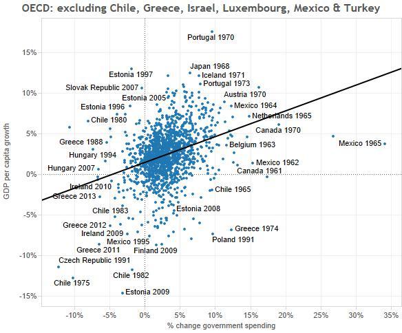 1-all OECD