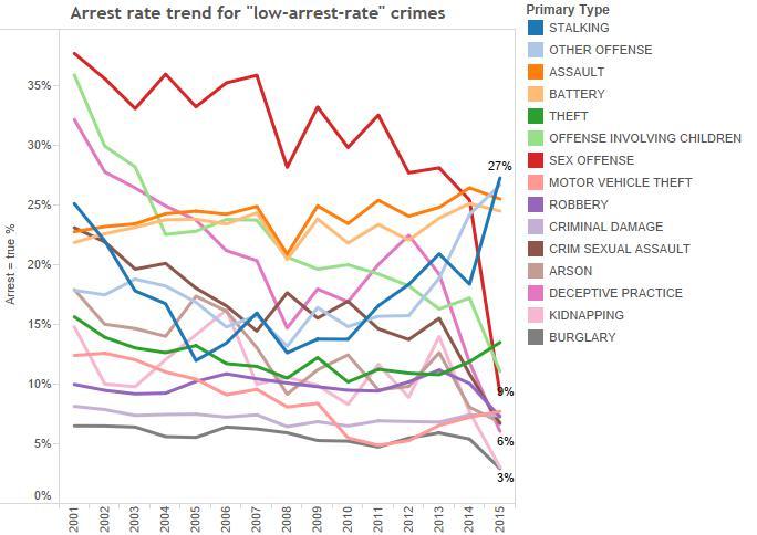 10) arrest trend-low