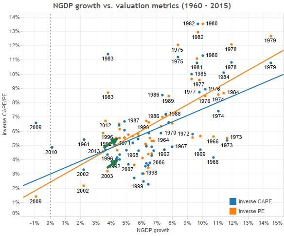 3) NGDP vs valuation