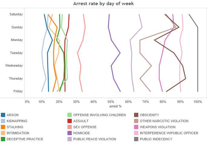 3-arrest rate