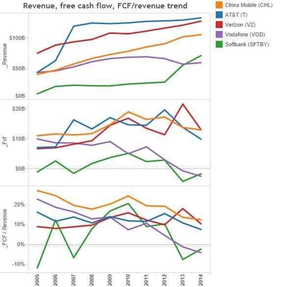 3-revenue-fcf-margin trend