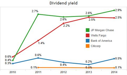 3_dividends