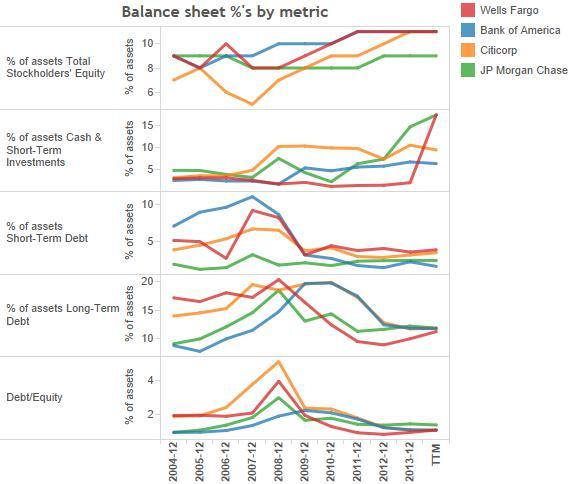 5_balance sheet by metric