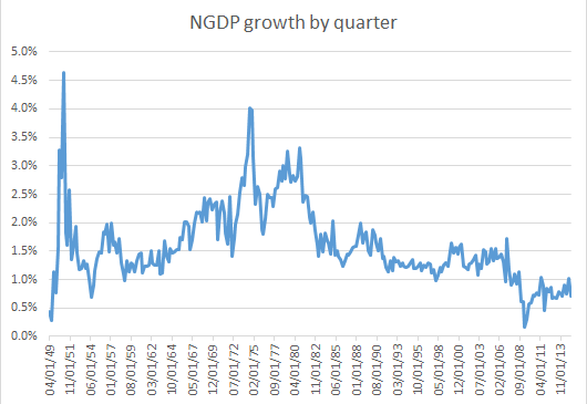 FRED-NGDP growth rate