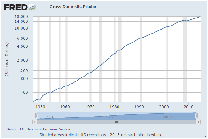 GDP since 1947