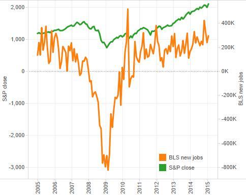 S&P vs jobs