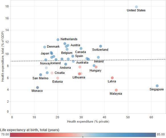 health_private vs GDP