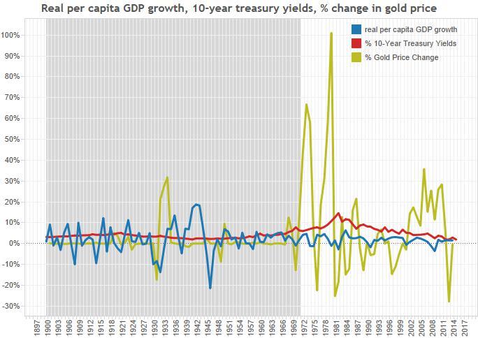 history_gold-gdp-treasuries