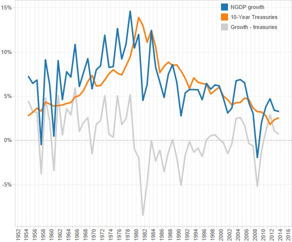 monetary_trend