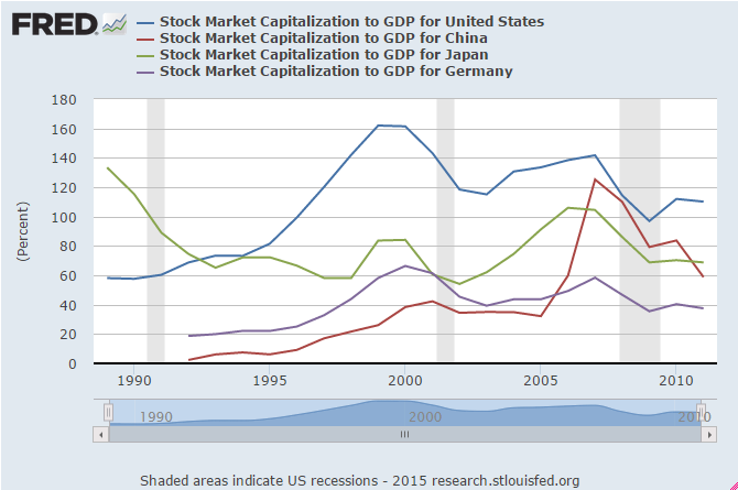 stock market capitalization