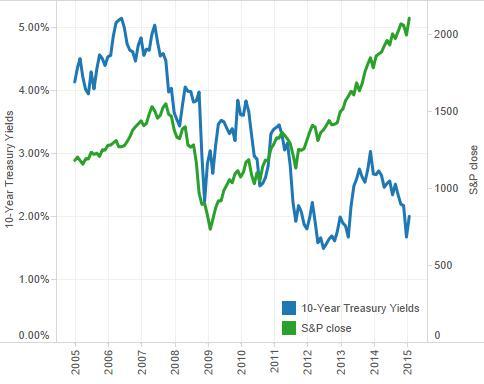 yields vs S&P