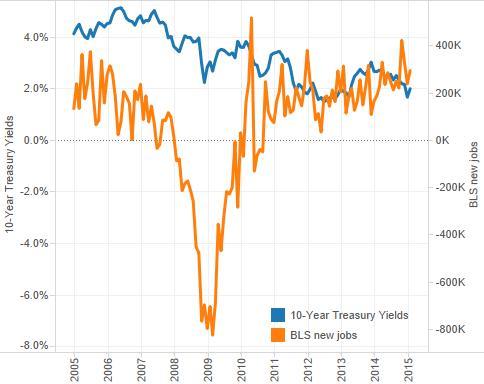 yields vs jobs
