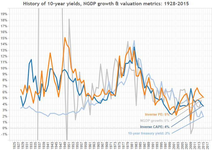 1) yield history