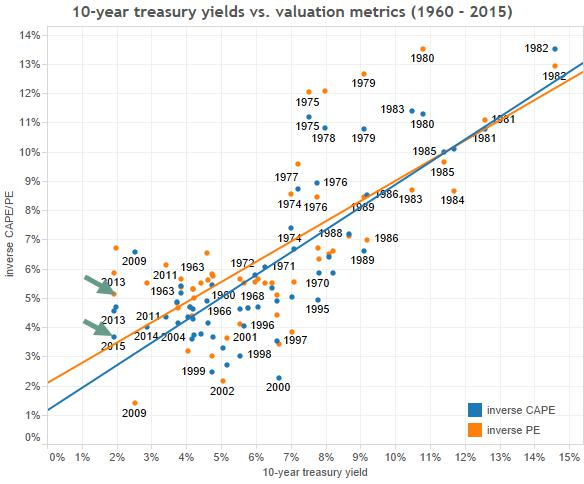 2) yield vs valuation