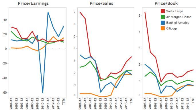 2_valuation ratios