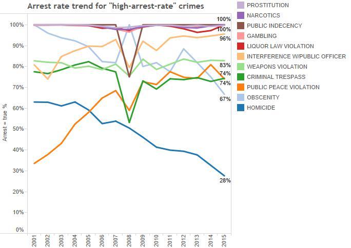 9) arrest trend-high