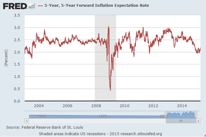 FRED-5-year forward exp