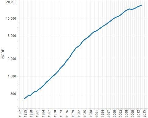 NGDP trend