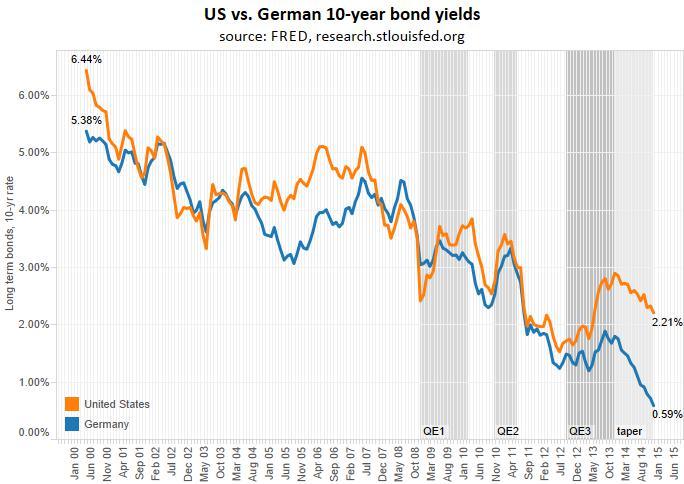 US vs. German yields