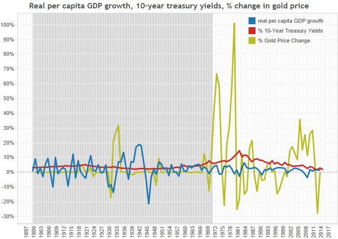 history_gold-gdp-treasuries