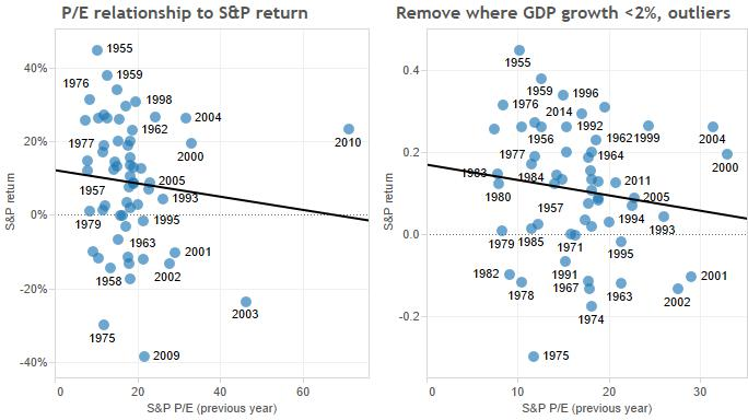 p-e vs returns