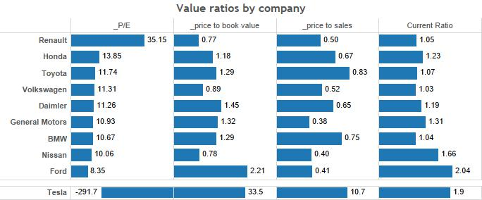 value ratios